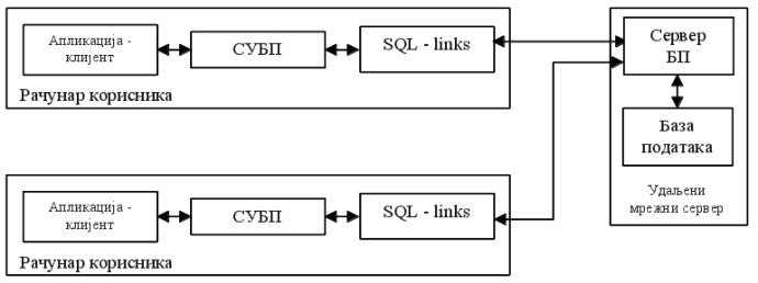 Слика 3: двослојна клијент-сервер архитектура