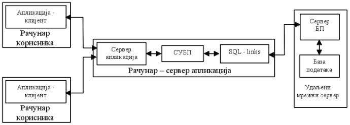 Слика 4: трослојна клијент-сервер архитектура